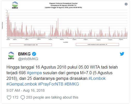 Tercatat Terjadi 698 Gempa Susulan di Lombok hingga 16 Agustus 2018
